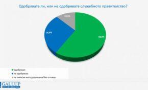 """""""Галъп"""": Близо 60% от хората одобряват служебното правителство"""